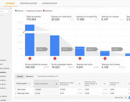 ecommerce-mejorado-google analytics