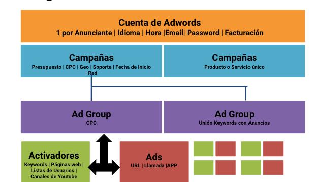 Estructura Campaña Adwords