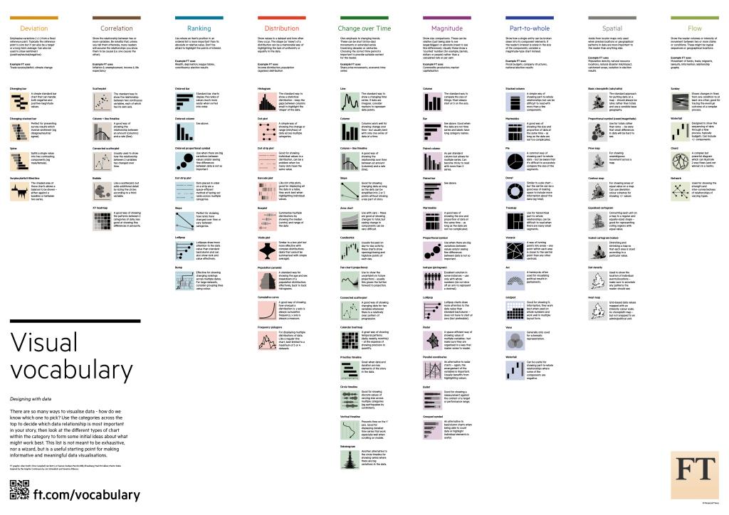 Infografía con gráficas clasificadas por tipología