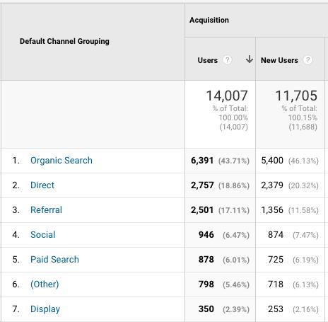 agrupación de canal - google analytics